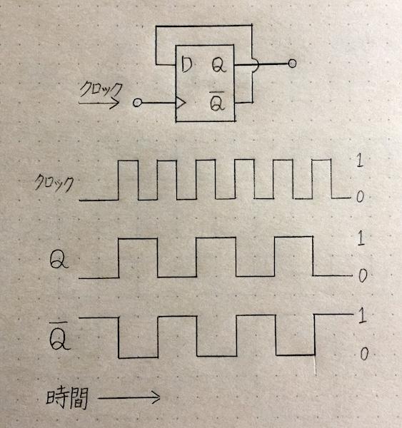 カウンタ回路2