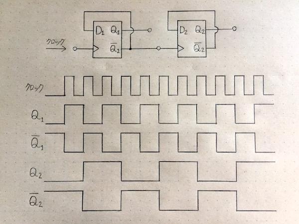 カウンタ回路3