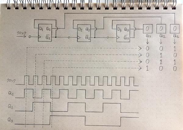 カウンタ回路4