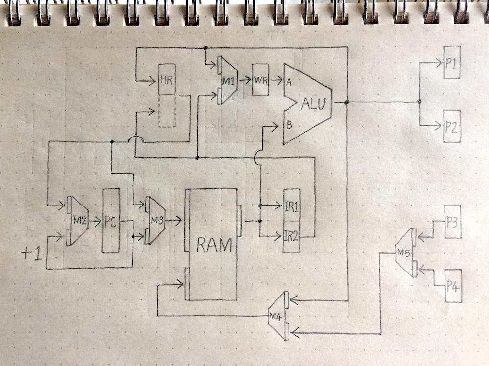 CPUの設計図