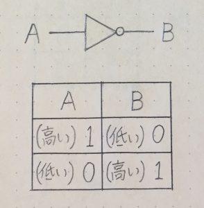 NOT回路_真理値表