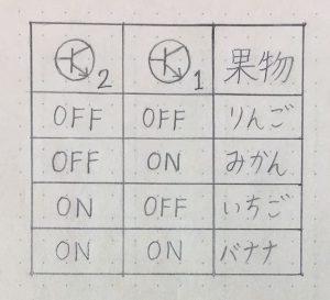 ONとOFFの組合せに割り当てられる情報