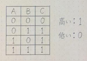 OR回路_真理値表