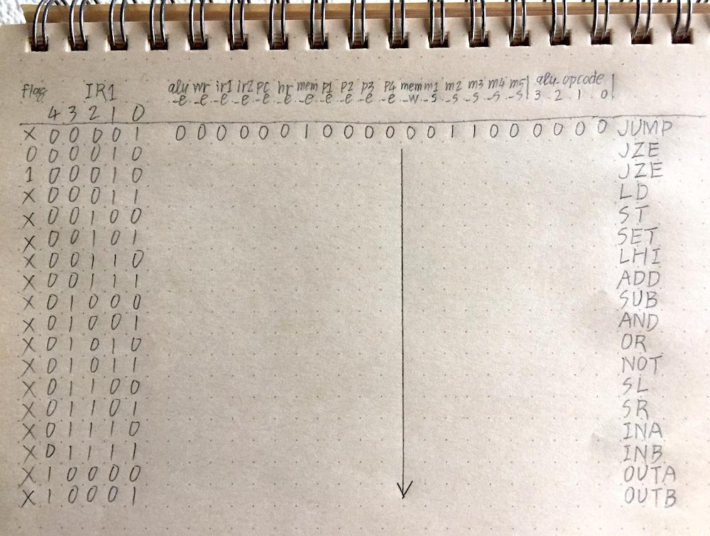 RAM読込2の制御信号