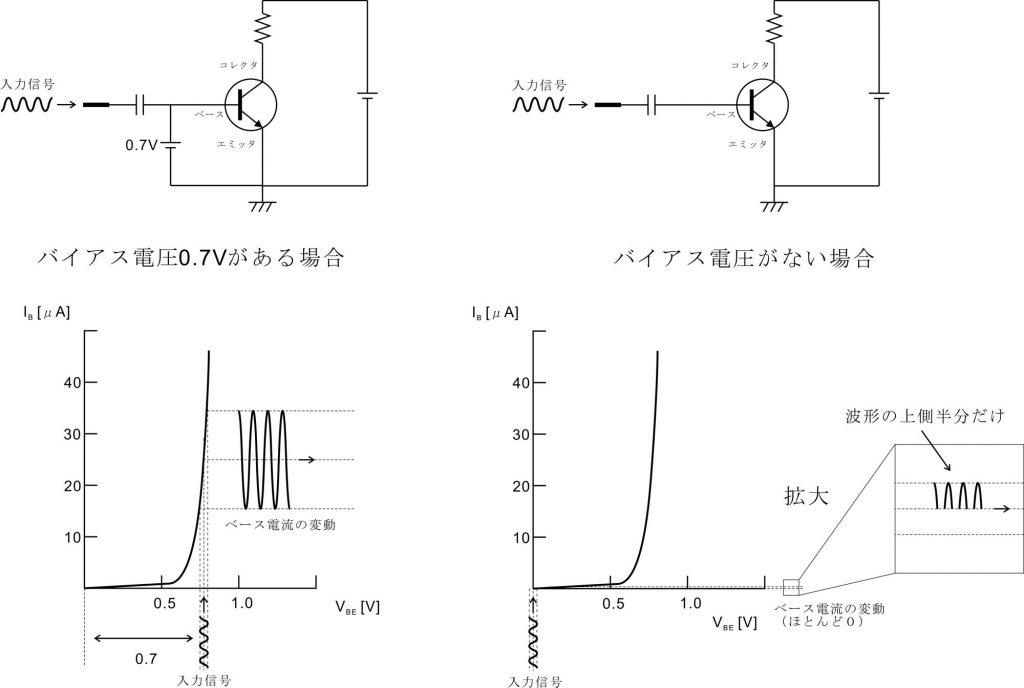 バイアス電圧