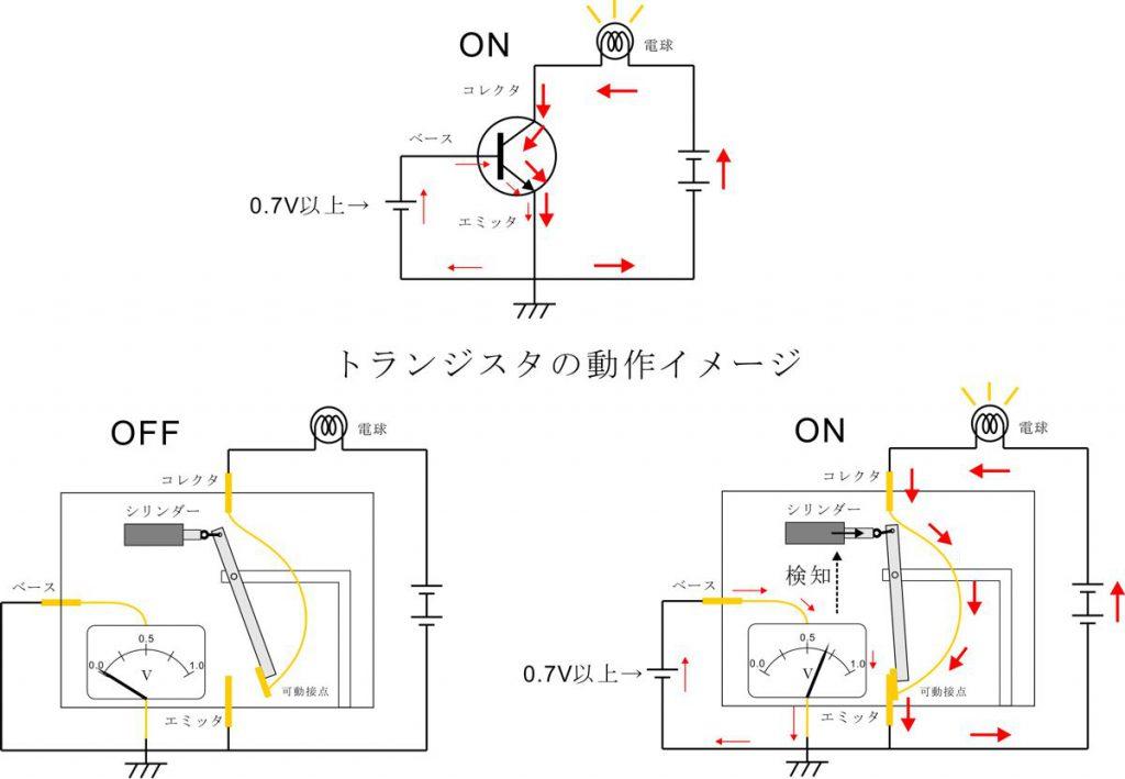 トランジスタの動作イメージ