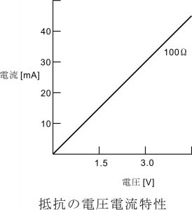 抵抗の電圧電流特性