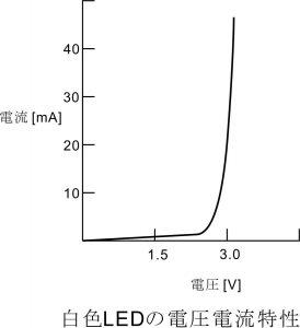 白色LEDの電圧電流特性