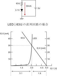 LEDと抵抗の直列回路